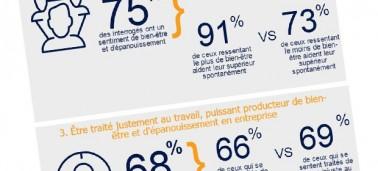 L'engagement des Français au travail : une question de bien-être et de sentiment de justice