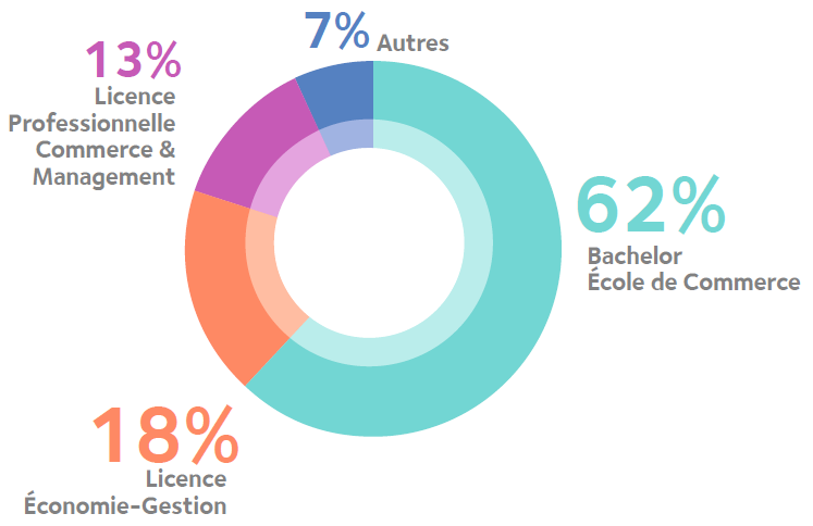 profil des admis en Digital Marketing et Innovation