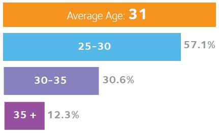 IMBA Class Profile - Age