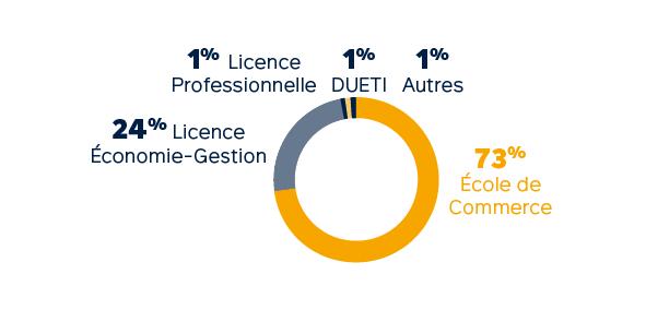 Profils des admis - Master en alternance : Filière Audit, Contrôle de Gestion et Finance d'Entreprise