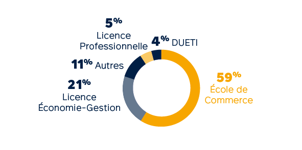 Profils des admis - Master en alternance : Filière Digital Marketing et e-commerce