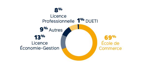 Profils des admis - Master en alternance : Filière Digital Marketing et Innovation
