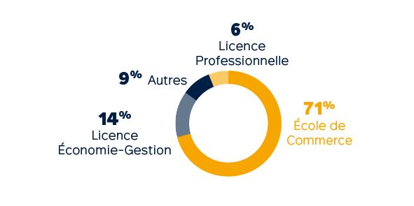 Profils des admis - Master en alternance : Filière Management et Ingénierie Commerciale