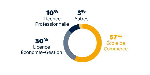 Profils des admis - Master en alternance : Filière Retail Management et Business Development